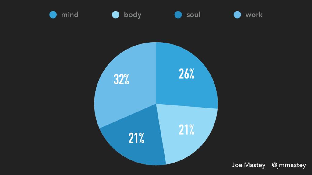 Joe Mastey @jmmastey 32% 21% 21% 26% mind body ...