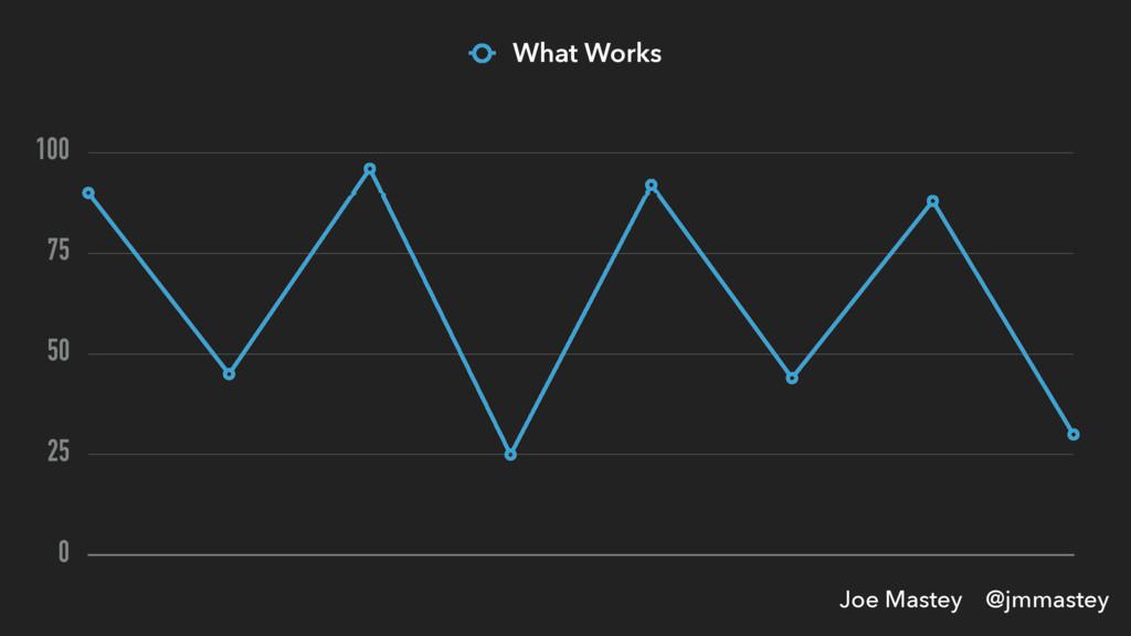 Joe Mastey @jmmastey 0 25 50 75 100 What Works