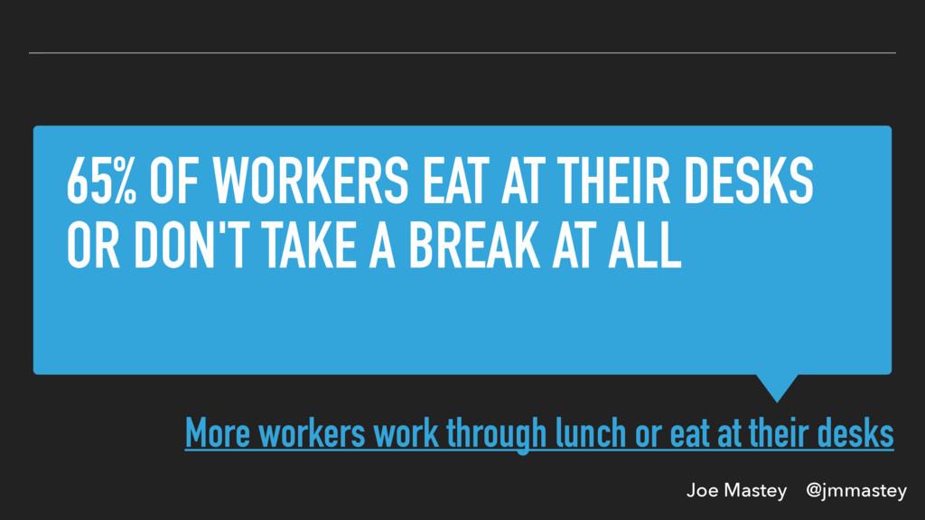 Joe Mastey @jmmastey 65% OF WORKERS EAT AT THEI...