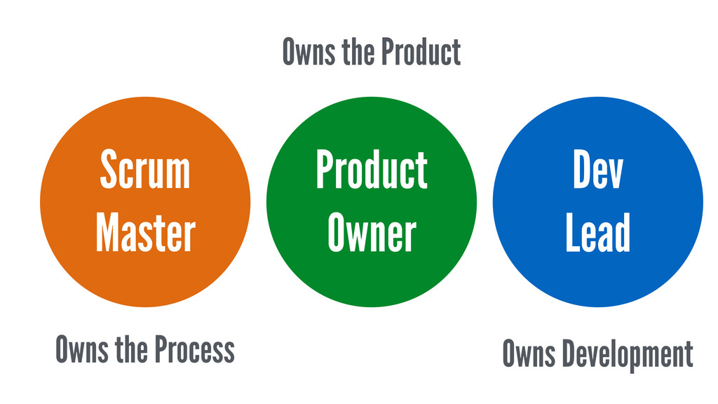Scrum Master Owns the Process Owns the Product ...
