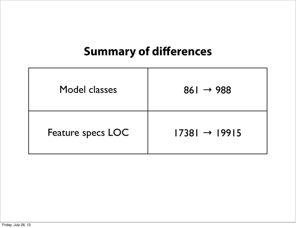 Model classes 861 → 988 Feature specs LOC 17381...