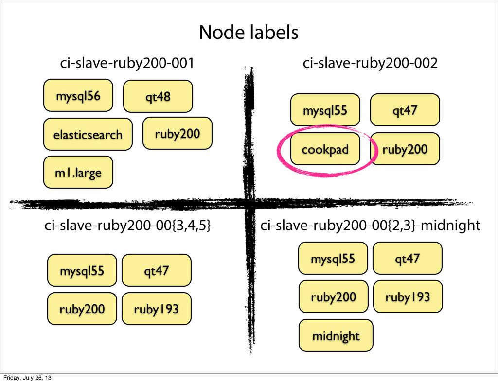ci-slave-ruby200-001 ci-slave-ruby200-002 ci-sl...