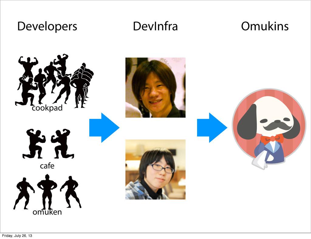 Developers DevInfra Omukins cookpad cafe omuken...