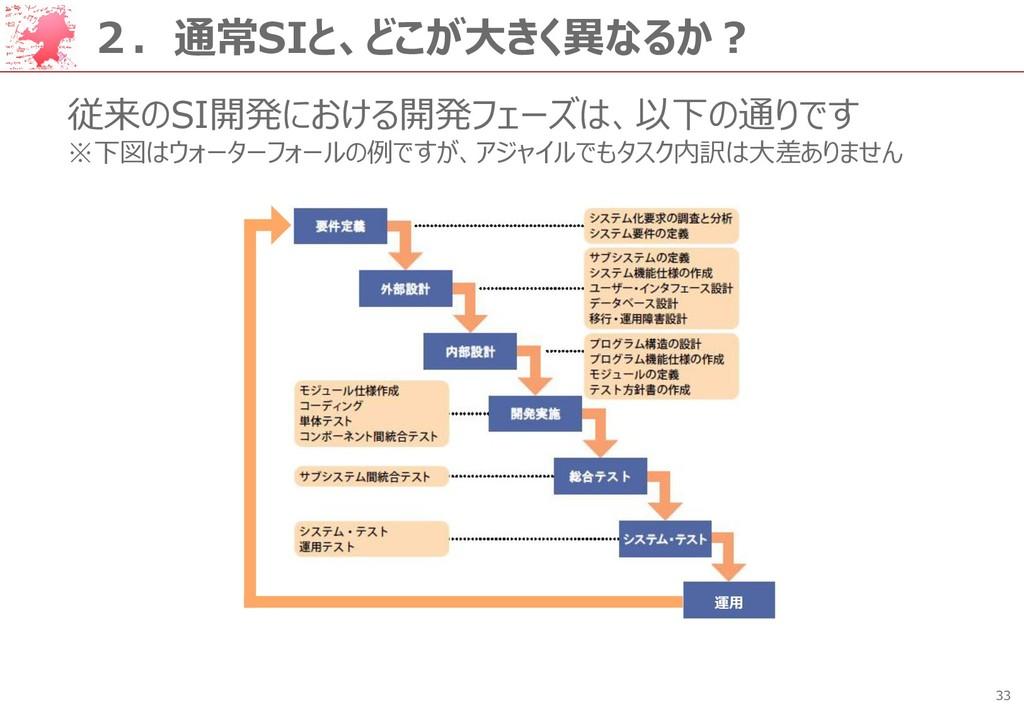 33 2.通常SIと、どこが大きく異なるか? 従来のSI開発における開発フェーズは、以下の通り...