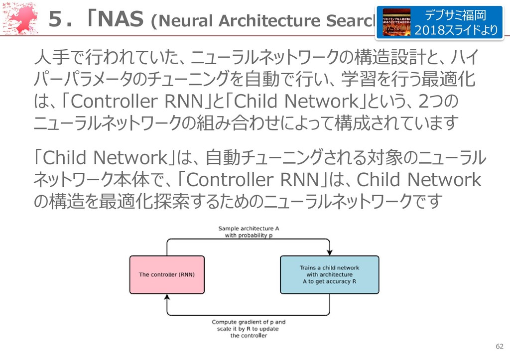 62 5.「NAS (Neural Architecture Search)」とは? 人手で行...