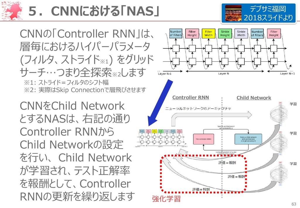 63 5.CNNにおける「NAS」 CNNの「Controller RNN」は、 層毎における...
