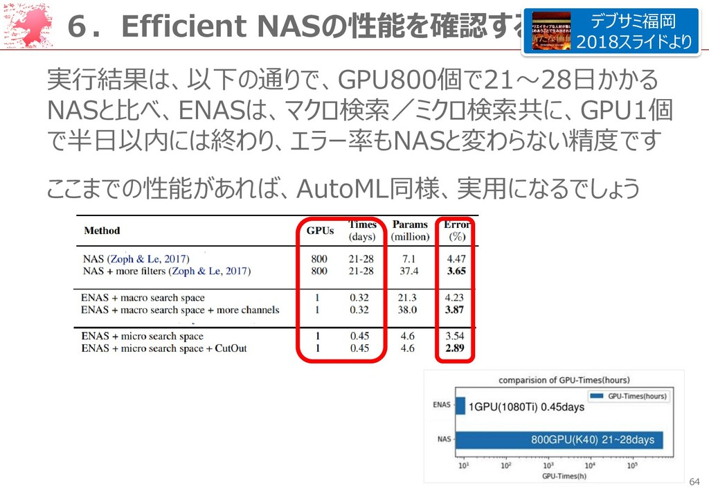 64 6.Efficient NASの性能を確認する 実行結果は、以下の通りで、GPU800個...