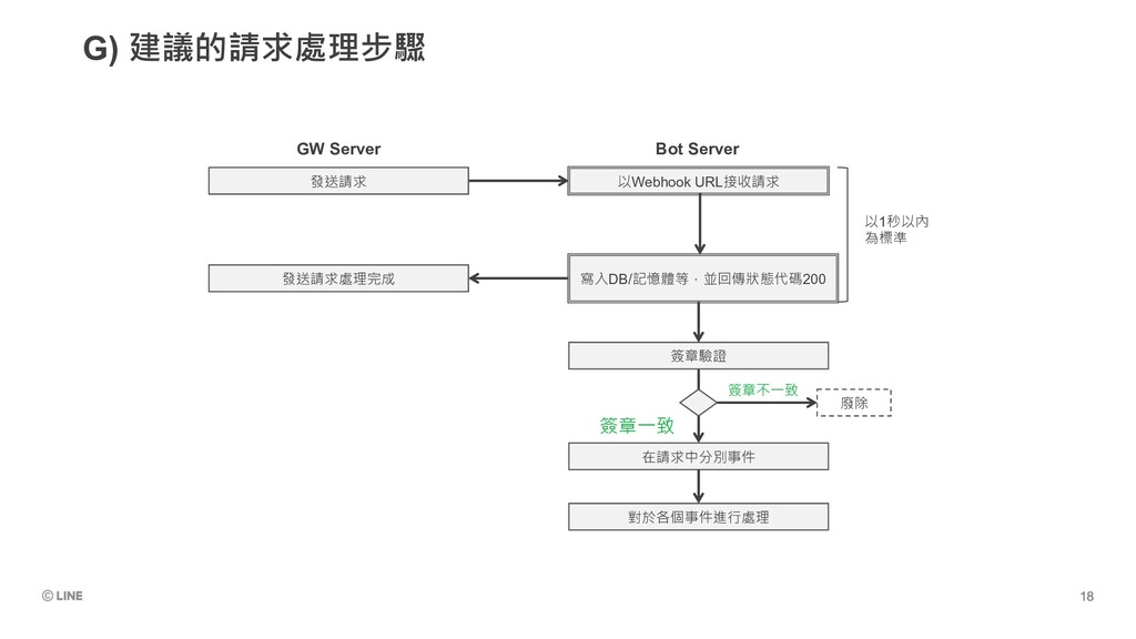 G) 建議的請求處理步驟 廢除 簽章驗證 在請求中分別事件 簽章不一致 簽章一致 以Webho...