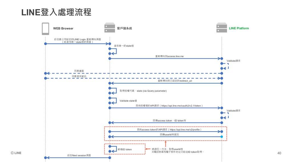 LINE登入處理流程 WEB Browser 客戶端系統 LINE Platform 前往貴公...