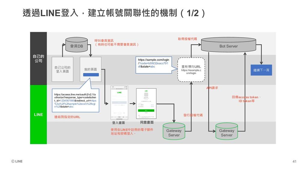 透過LINE登入,建立帳號關聯性的機制(1/2) LINE 我的頁面 登入畫面 同意畫面 自己...
