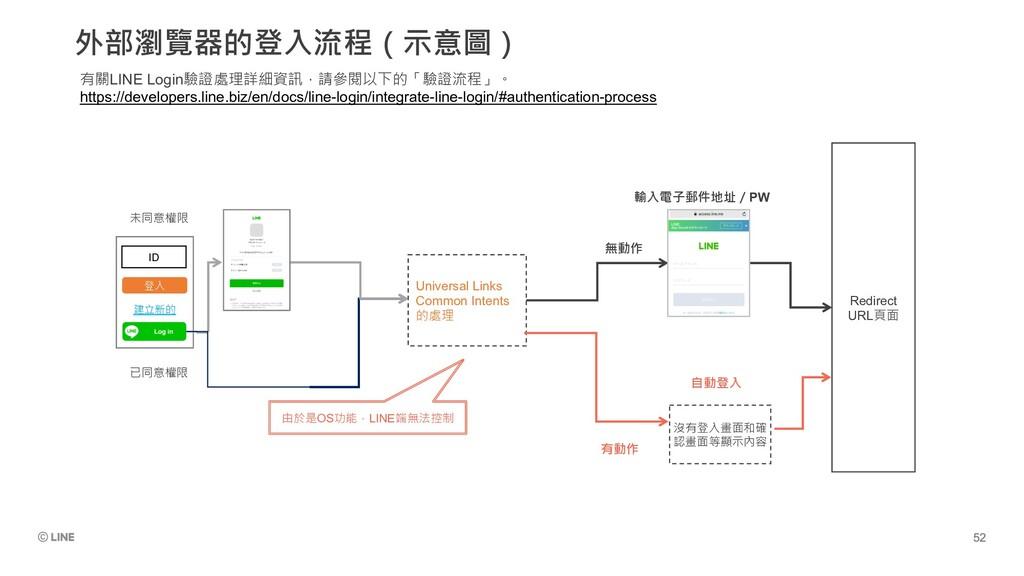 外部瀏覽器的登入流程(示意圖) 有關LINE Login驗證處理詳細資訊,請參閱以下的「驗證流...