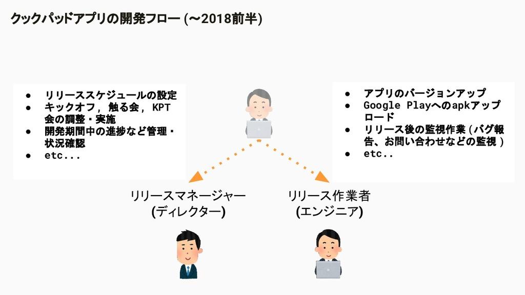 クックパッドアプリの開発フロー (〜2018前半) リリースマネージャー (ディレクター) リ...