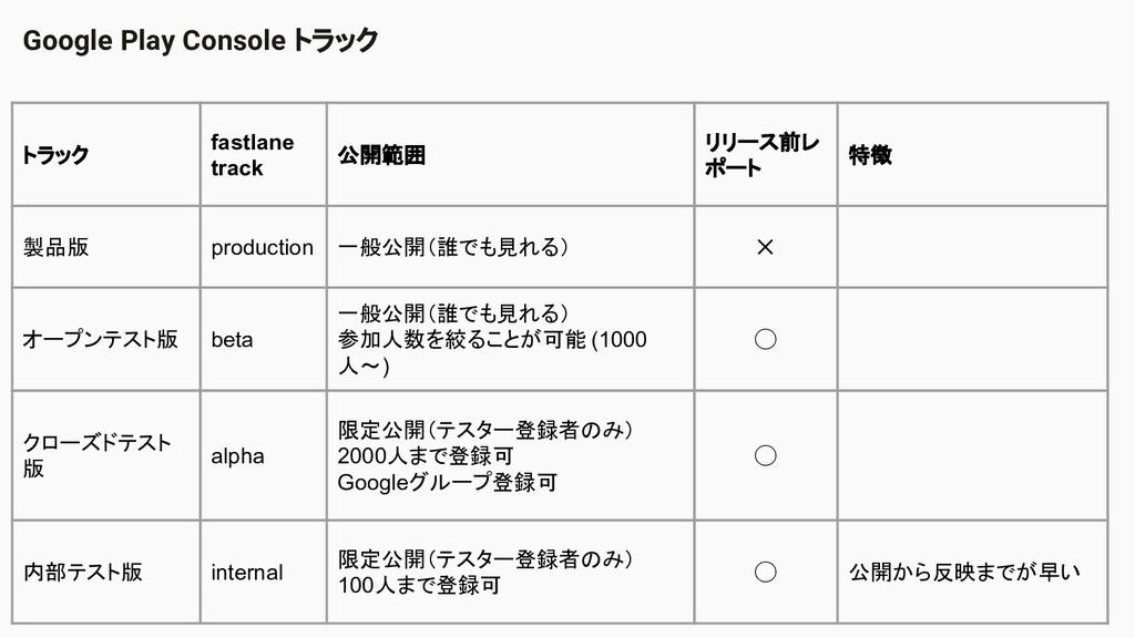 Google Play Console トラック トラック fastlane track 公開...