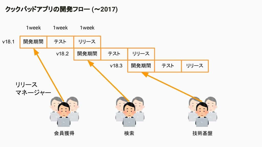 開発期間 テスト リリース 開発期間 テスト リリース 開発期間 テスト リリース v18.1...
