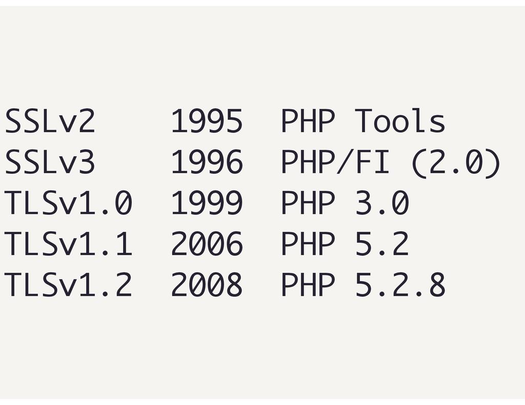 SSLv2 1995 PHP Tools SSLv3 1996 PHP/FI (2.0) TL...