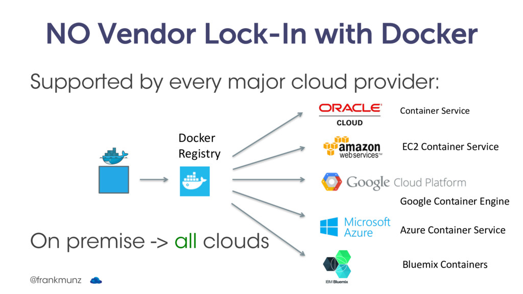 NO Vendor Lock-In with Docker Supported by ever...