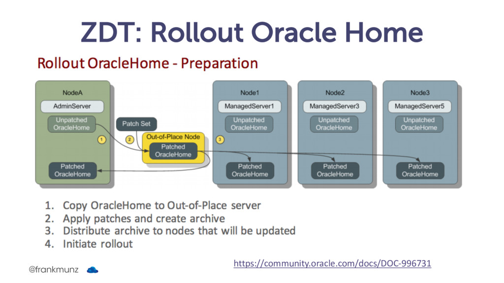 ZDT: Rollout Oracle Home https://community.orac...