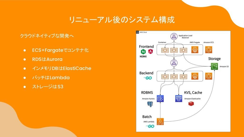 リニューアル後のシステム構成 クラウドネイティブな開発へ ● ECS+Fargateでコンテナ...