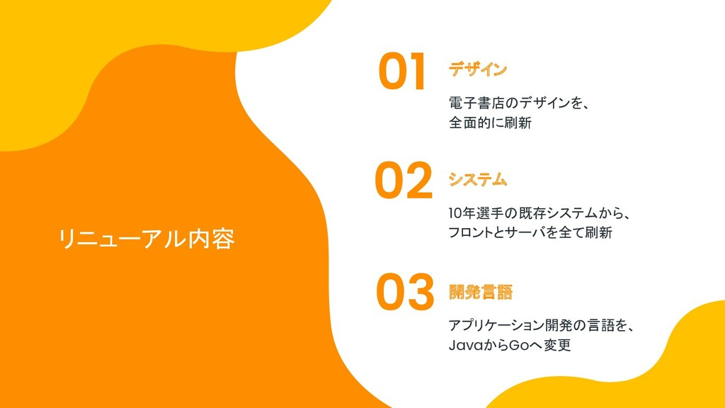 リニューアル内容 デザイン システム 開発言語 01 02 03 電子書店のデザインを、 全面...