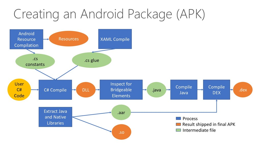 Creating an Android Package (APK) C# Compile An...