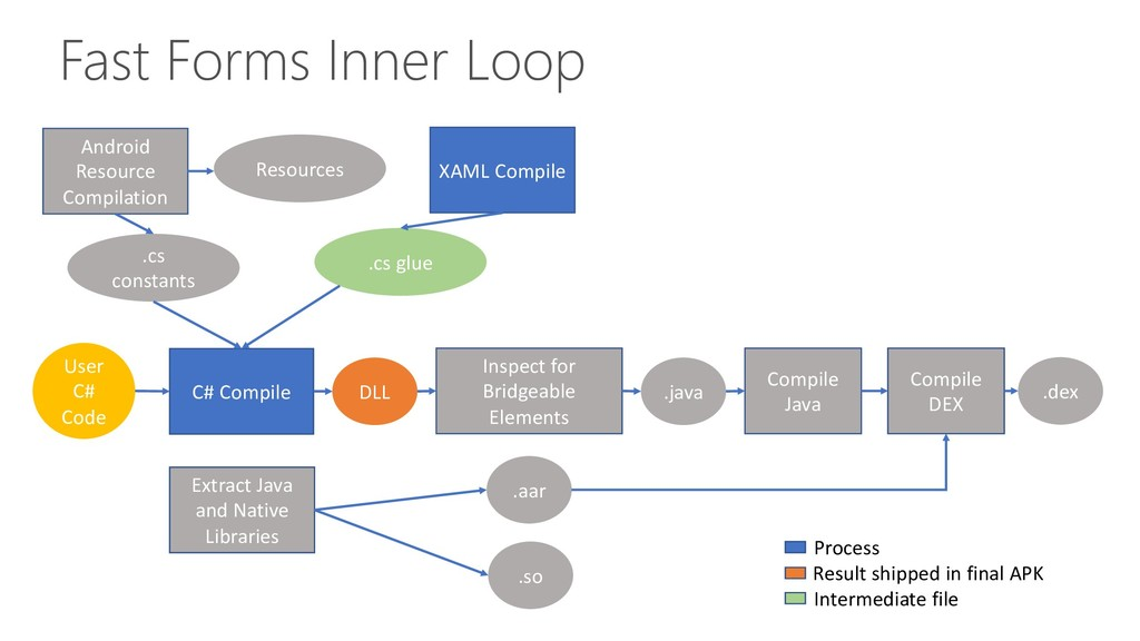 Fast Forms Inner Loop C# Compile Android Resour...