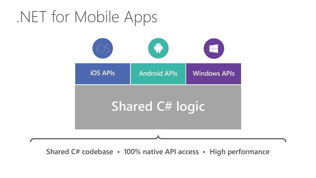 iOS APIs Windows APIs Android APIs Shared C# lo...