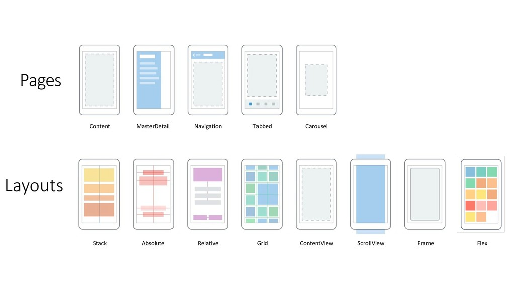 Layouts Pages Stack Absolute Relative Grid Cont...