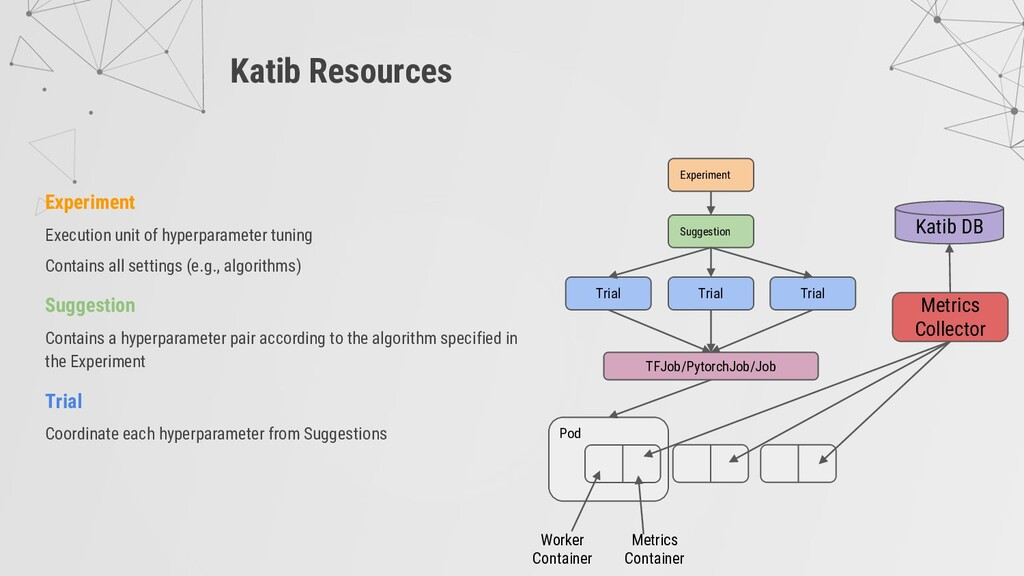 Katib Resources Experiment Suggestion Trial Tri...