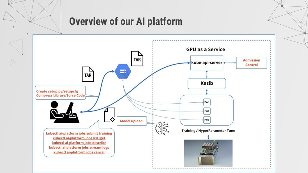 Overview of our AI platform