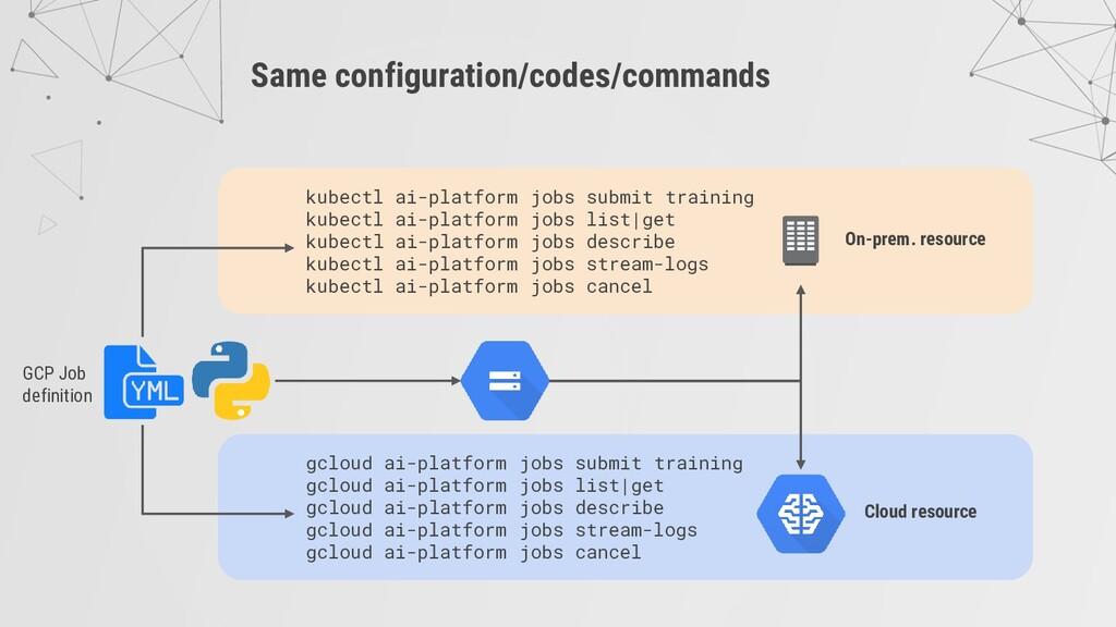 Same configuration/codes/commands kubectl ai-pl...