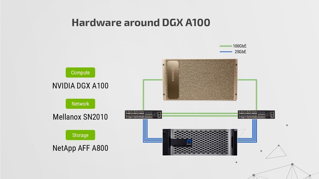 Hardware around DGX A100 100GbE 25GbE Compute N...