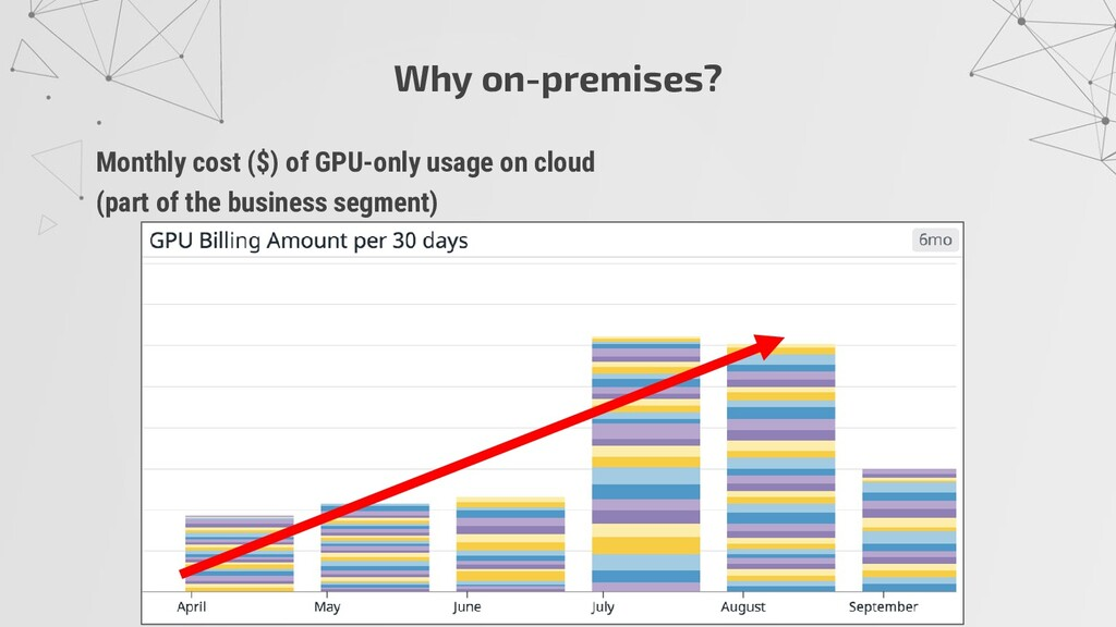 Monthly cost ($) of GPU-only usage on cloud (pa...