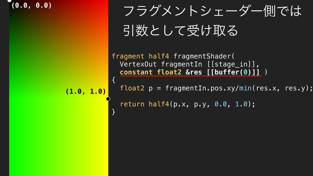 ϑϥάϝϯτγΣʔμʔଆͰ Ҿͱͯ͠ड͚औΔ fragment half4 fragme...