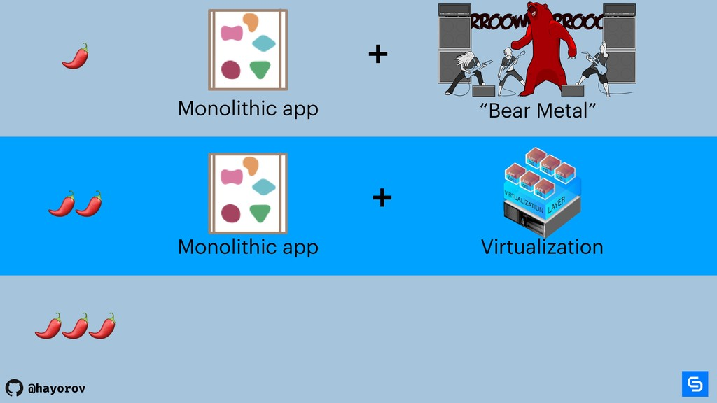 @hayorov Monolithic app + Monolithic app + Virt...