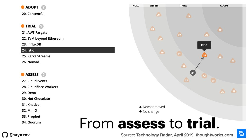 @hayorov From assess to trial. Source: Technolo...