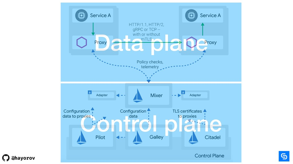 @hayorov Data plane Control plane
