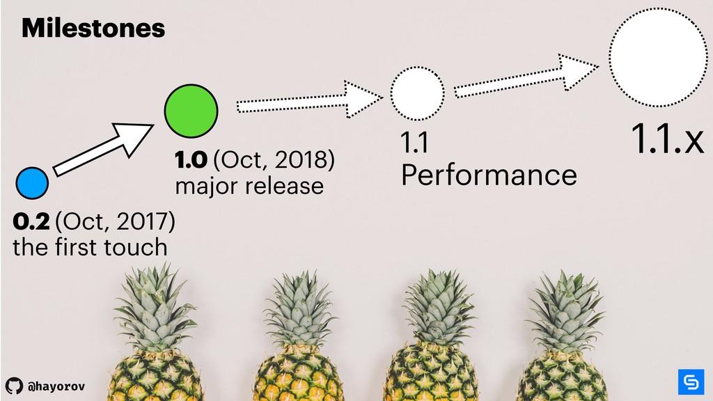@hayorov @hayorov 1.1 Performance 0.2 (Oct, 201...
