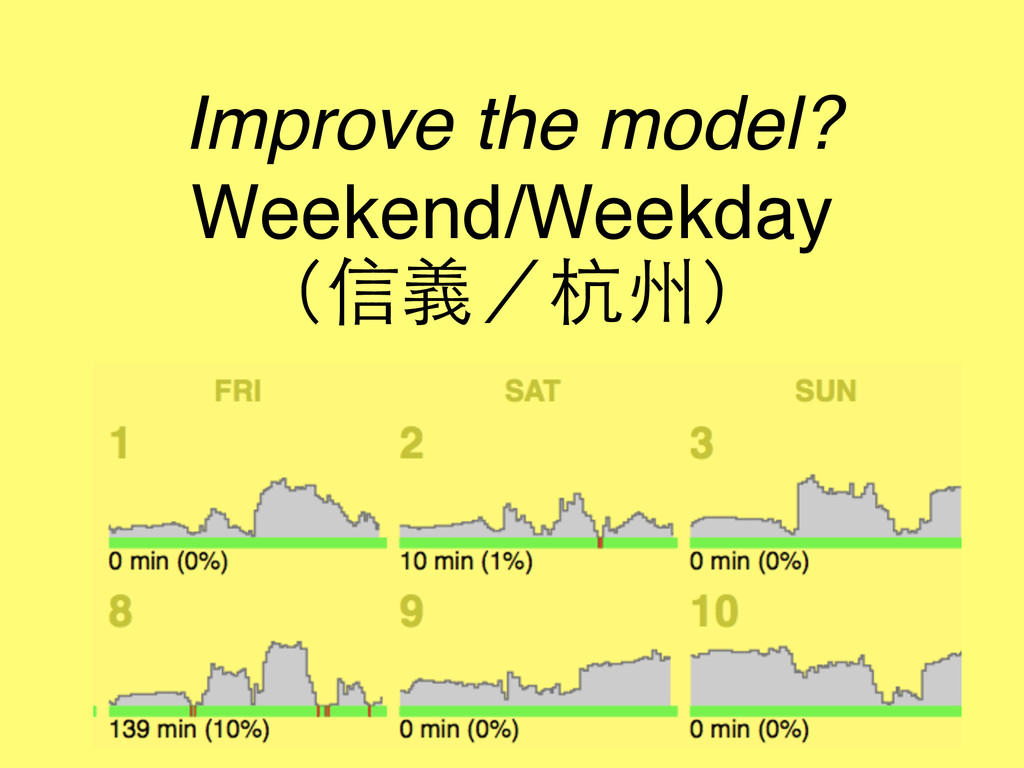 Improve the model? Weekend/Weekday (信義/杭州)