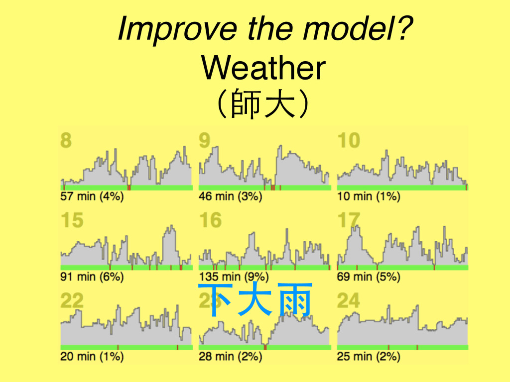 Improve the model? Weather (師⼤大) 下⼤大⾬雨