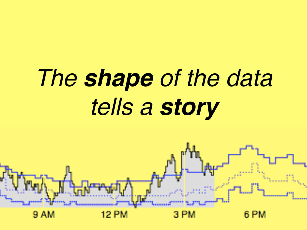The shape of the data tells a story