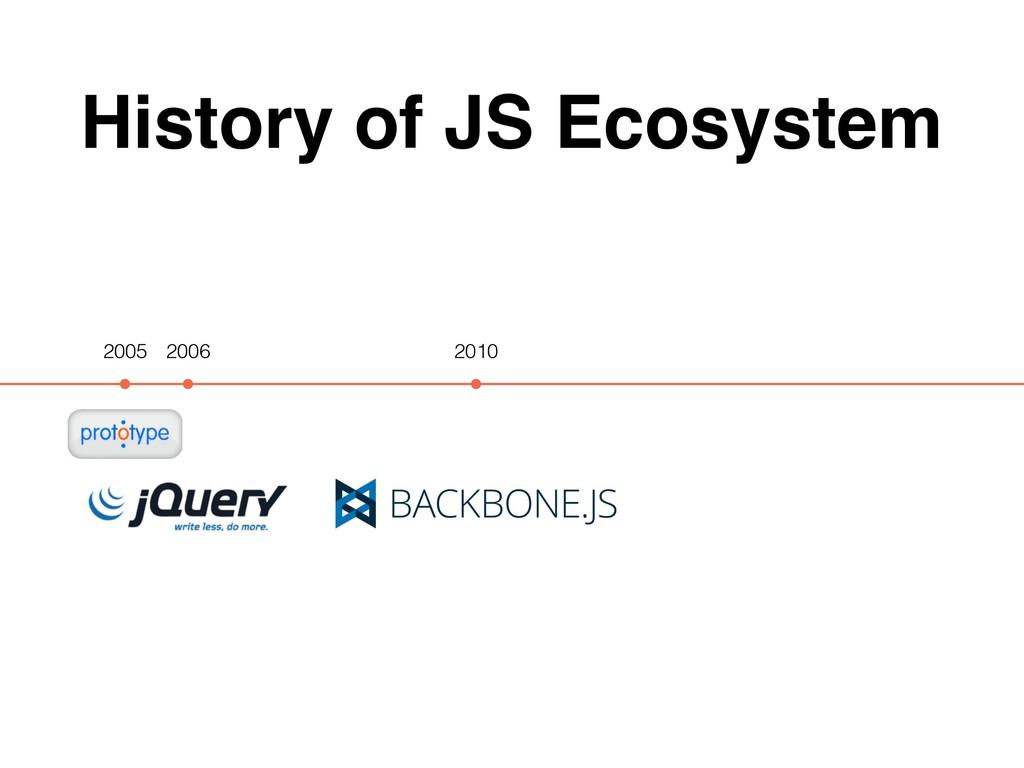 History of JS Ecosystem 2005 2010 2006