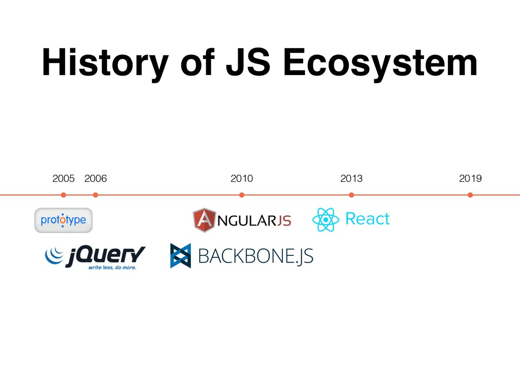 History of JS Ecosystem 2005 2019 2013 2010 2006