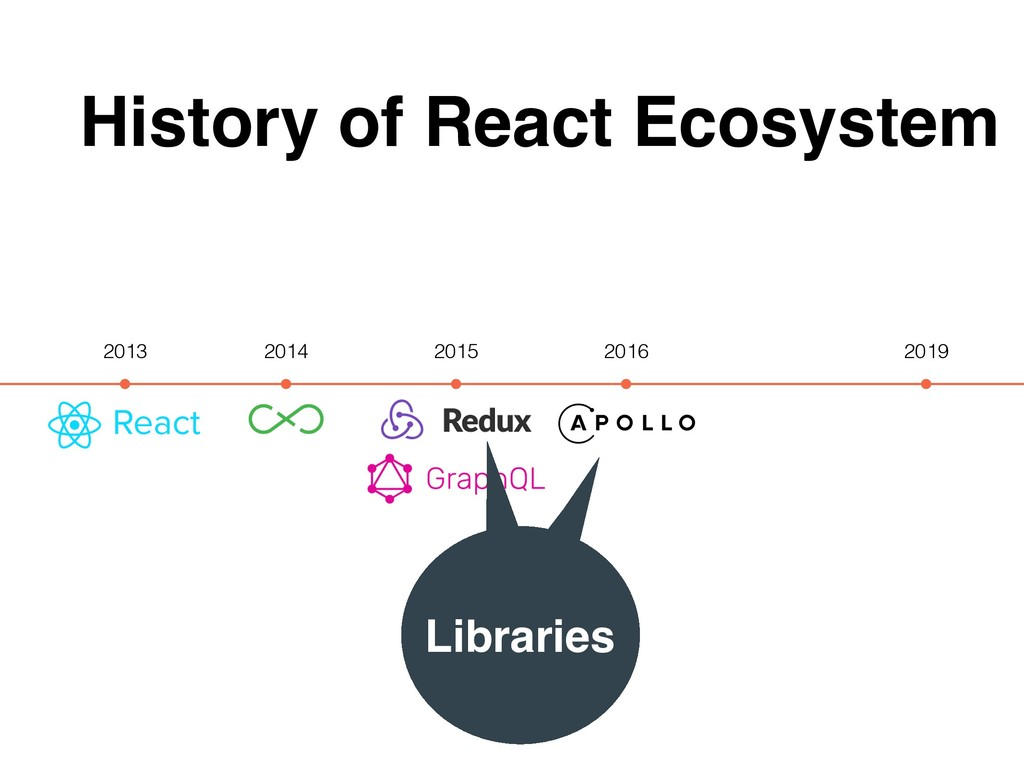 History of React Ecosystem 2013 2019 2014 2015 ...