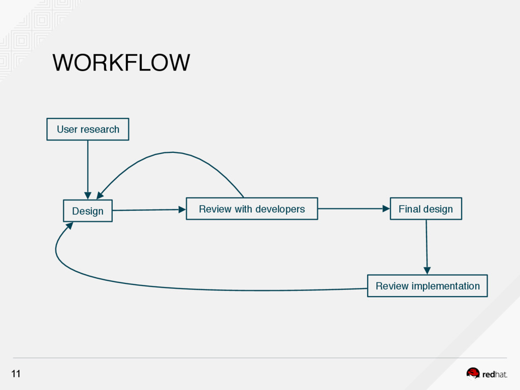 WORKFLOW 11 User research Review with developer...