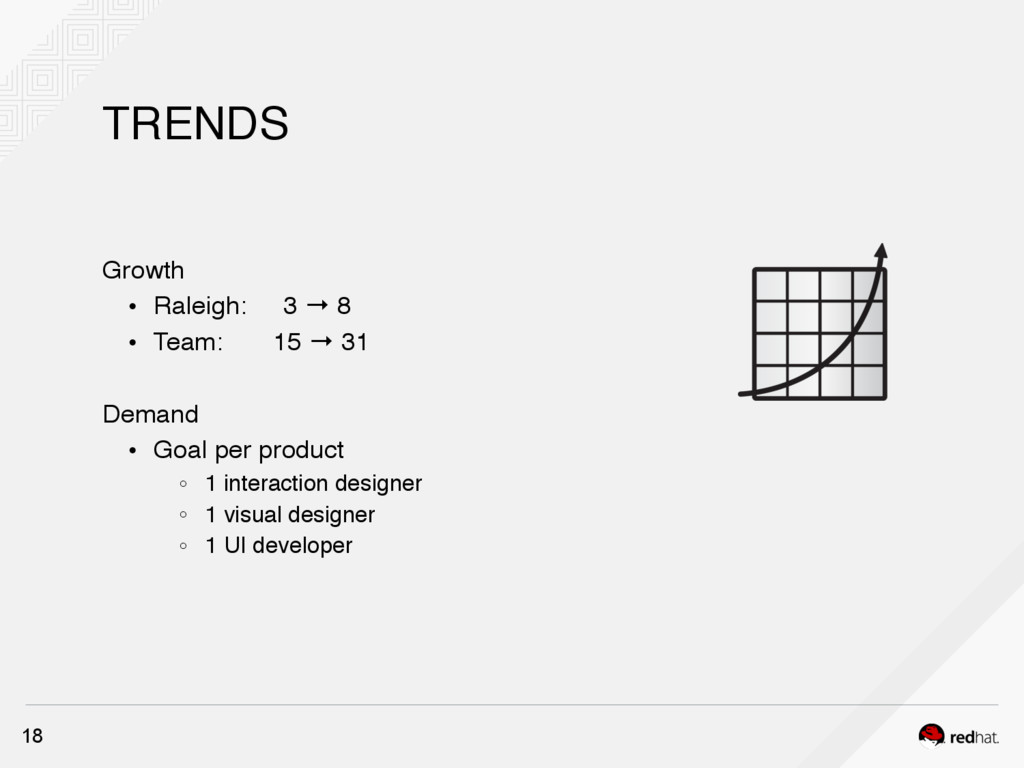 TRENDS 18 Growth ! Raleigh: 3 → 8 ! Team: 15 → ...
