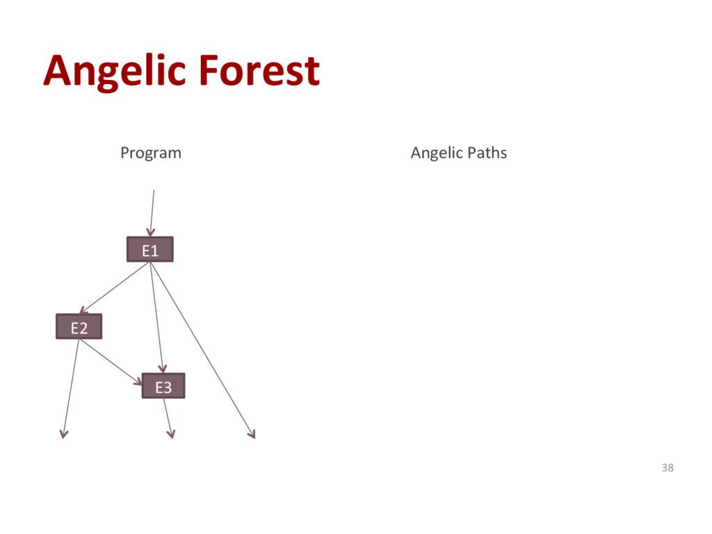 Angelic Forest 38 E1 E2 E3 Program Angelic Paths