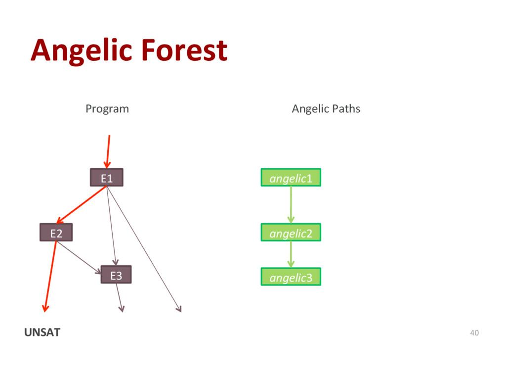 Angelic Forest 40 E1 E2 E3 Program Angelic Path...