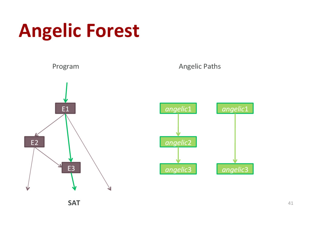 Angelic Forest 41 E1 E2 E3 Program Angelic Path...
