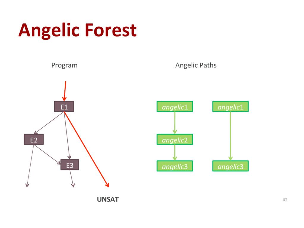 Angelic Forest 42 E1 E2 E3 Program Angelic Path...