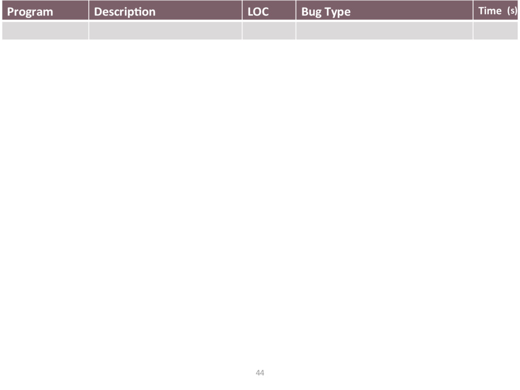 Program Descrip'on LOC Bug Type Time 44 (s)